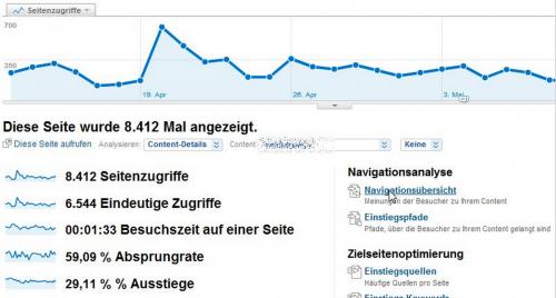 Google Analytics Absprungrate Bild