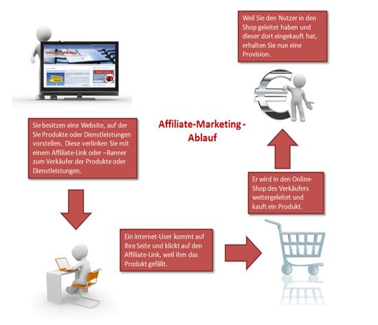 ablauf-affiliatemarketing Grafik